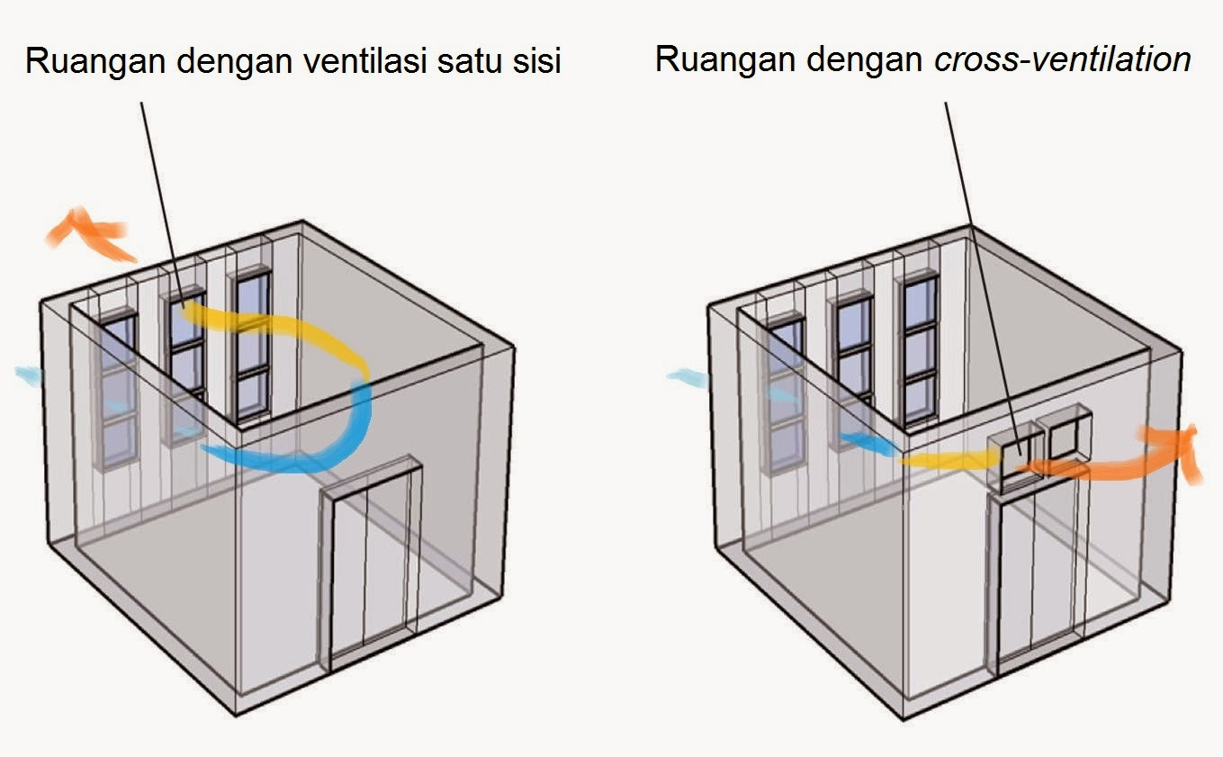 Ventilasi satu sisi vs cross ventilation