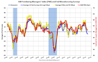 Regional Fed Manufacturing Surveys for May and the ISM Index