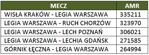 Najchętniej oglądane mecze Ekstraklasy jesień 2014 r. - źródło: Wirtualnemedia.pl
