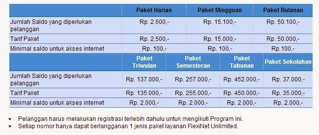 Paket Internet Flexi Unlimited