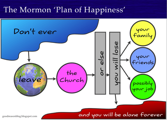 "The Mormon ""Plan of Happiness"""