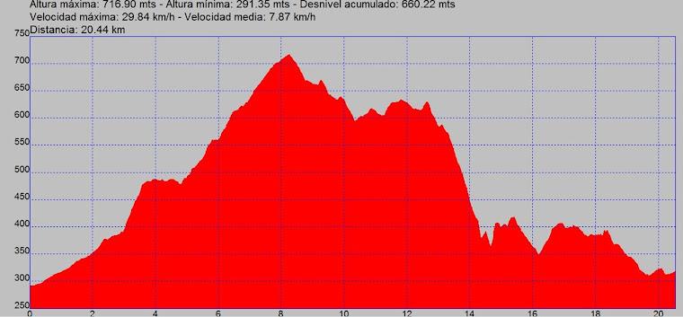 Circuit Curt - 20km - 750mts - Elevat