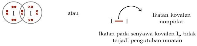 Ikatan pada senyawa kovalen I2, tidak terjadi pengutuban muatan