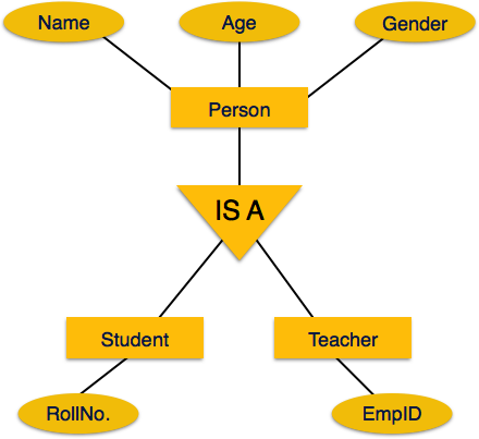Relational database management system rdbms inheritance in er diagram for example attributes of a person like name age and gender can be inherited by lower level entities like student and teacher etc ccuart Images