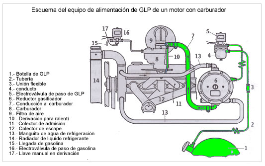 Como verter la gasolina con lanser 9