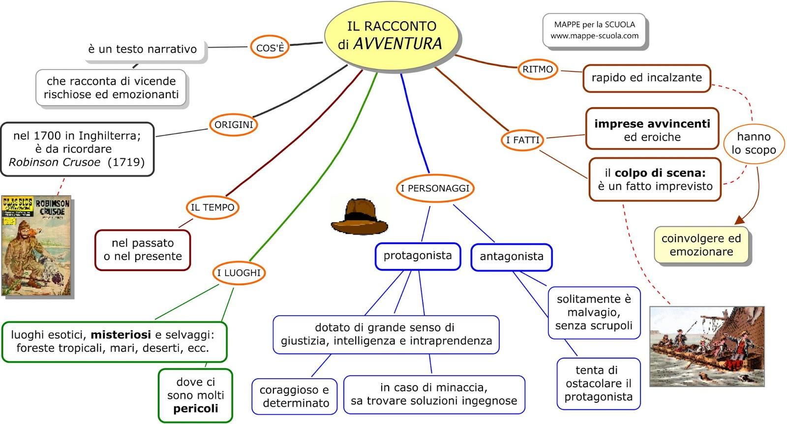 Sottogeneri Della Narrativa Blackboard Italiano Amp Storia