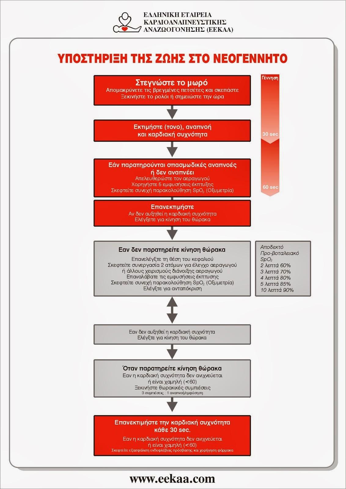 ΑΛΓΟΡΙΘΜΟΣ ΥΠΟΣΤΗΡΙΞΗΣ ΤΗΣ ΖΩΗΣ ΣΤΟ ΝΕΟΓΝΟ 2010 (EEKAA - ERC)