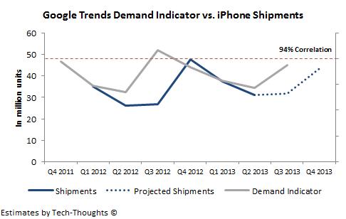iPhone 5C/5S - Q3 & Q4 Sales Estimate