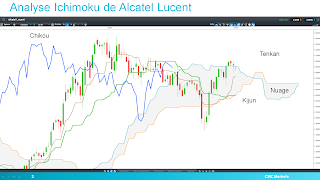 Analyse technique Alcatel Lucent 13/01/2015