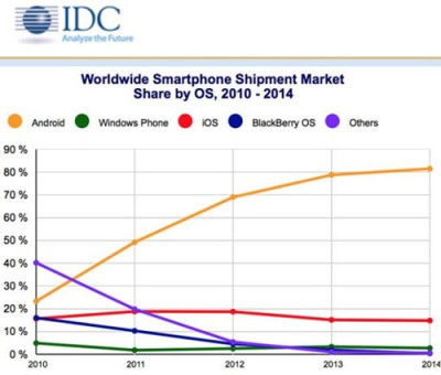 96% Smartphone Dunia Dikuasai Apple & Google