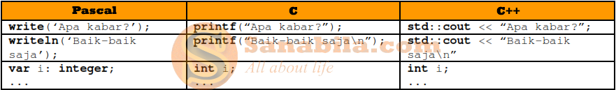 Perbedaan Bahasa Pemrograman Pascal, C, dan C++ dari Segi Input dan Outputnya