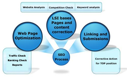 Guranteed SEO Services, SEO service India