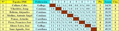Clasificación por orden del sorteo inicial del XI Campeonato de España Individual de Ajedrez