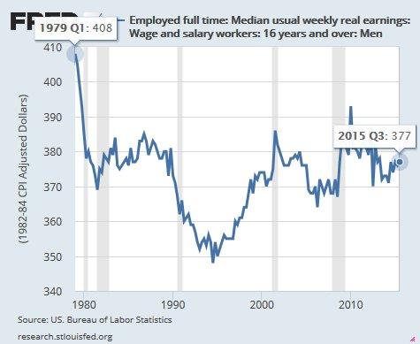 Real median weekly earnings