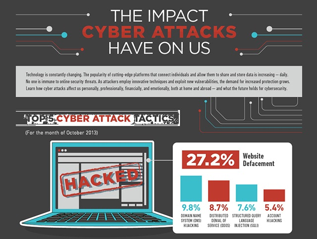 cyber attacks and its impacts on the A cyber-attack can be devastating because a single event can impact a business in many ways loss or damage to electronic data a cyber-attack can damage electronic data stored on your computers for example, a virus damages your sales records, rendering them unusable.