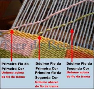 Para o compartilhamento do fio do urdume é necessário atenção na colocação inicial dos fios