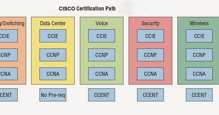 KeE PiN TOuCH: CISCO Certification Path