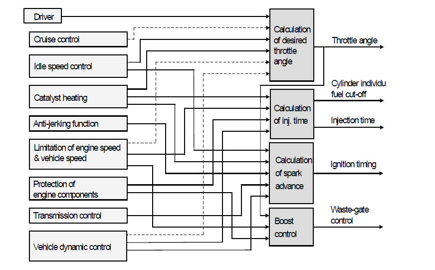 engine control unit architecture