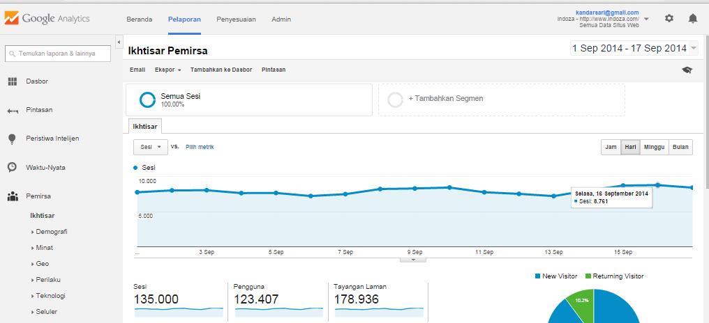 Statistik Google analysics