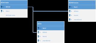 Microsoft Dynamics AX 2012 Xpp – BOMs Import