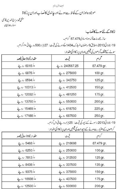 Ramadhan Fitra Rates 2015