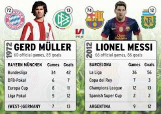 Lionel Messi vs Gerd Muller Record