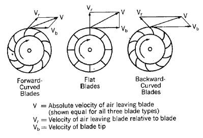 Centrifugal Fan Design Calculations Pdf
