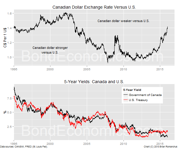 Chart: Canadian Dollar And Bond Yields