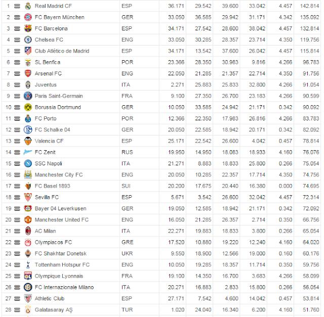 Ranking Klub UEFA - Klub sepak bola terbaik di dunia terbaru