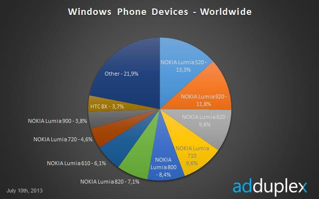 Carta Windows Phone Popular Seluruh Dunia