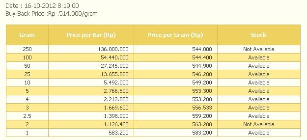 Informasi Harga Emas Informasi Harga Emas Batangan Hari Ini Emas