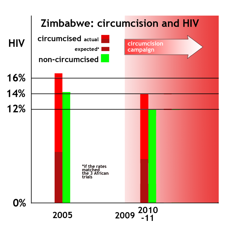christianity vs hiv Between the legalization of christianity by constantine about 313 and the adoption of christianity as the legal  what's the difference between hiv and aids .