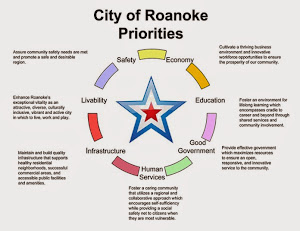 City of Roanoke Priorities