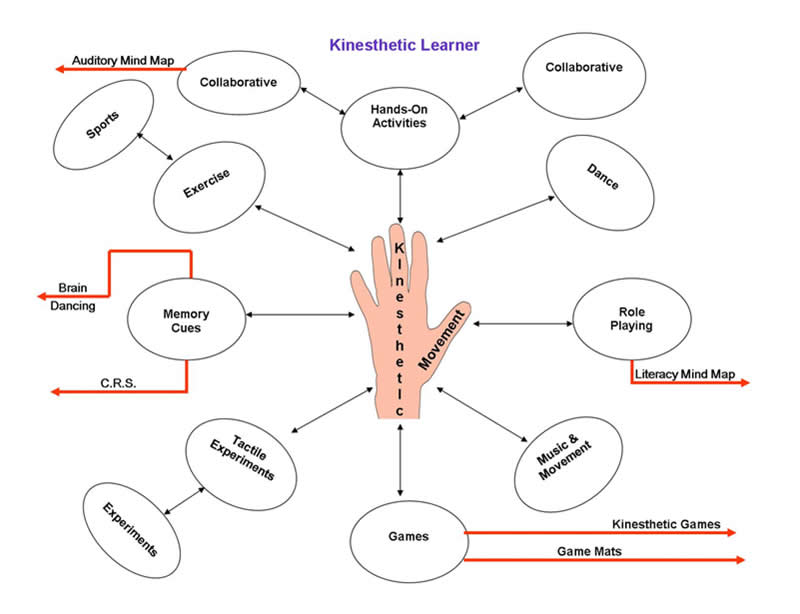 kineshetic learning Kinesthetic learning tends to be more difficult to incorporate into an online course with a these few tricks, teachers can help students to better concentrate and understand the content.