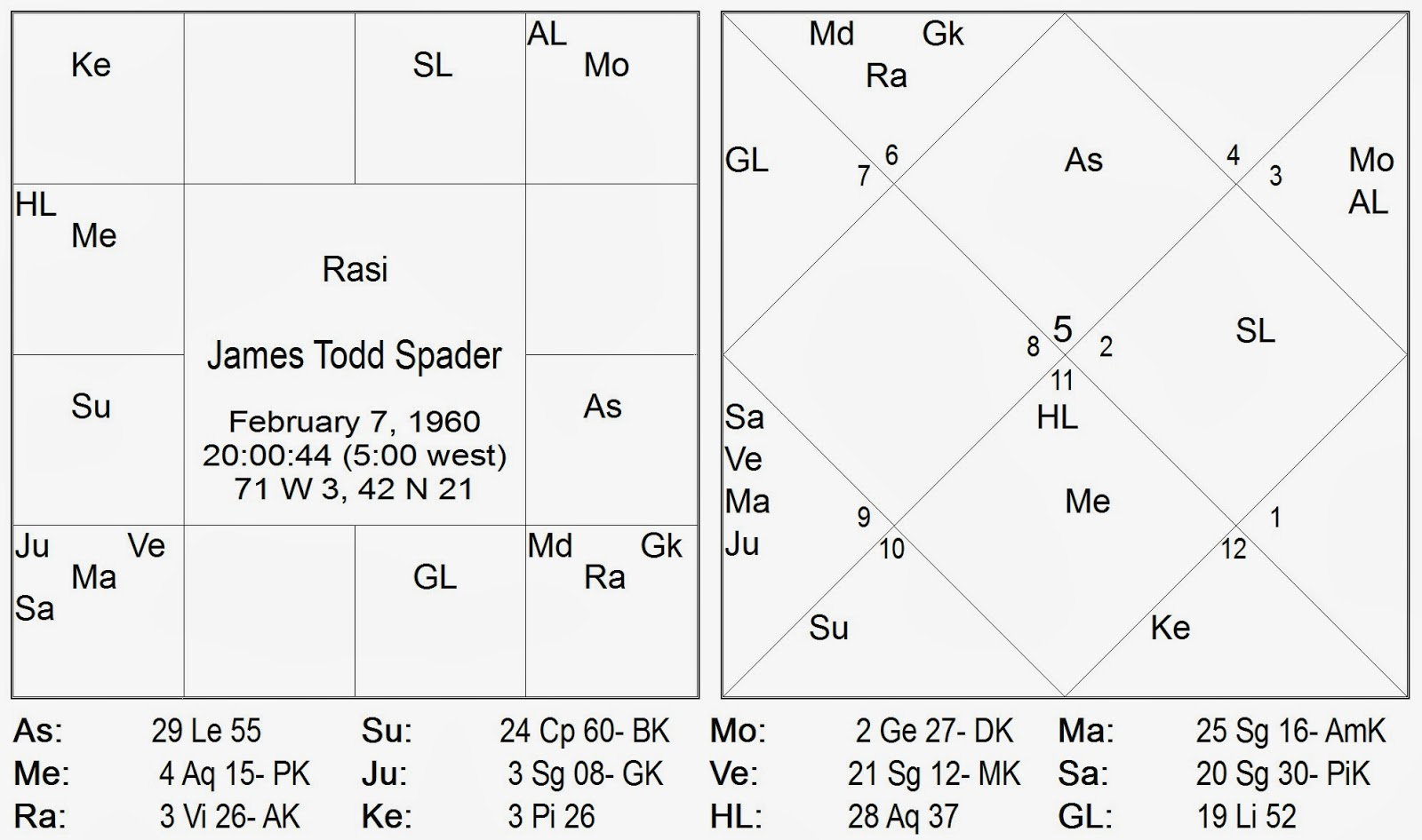 Vedic Astrology Consultancy Research James Spader A Vedic