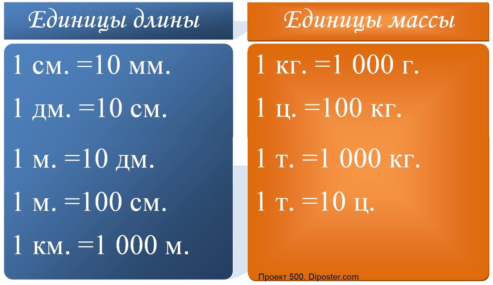 Сантиметр (см) - единица длины наблюдение