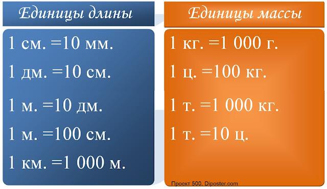 Единицы длины, Единицы массы. Наглядное пособие.
