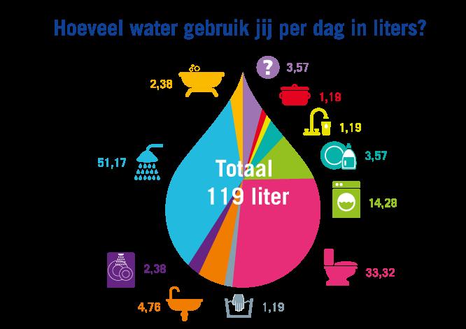 hoeveel liter water op een dag