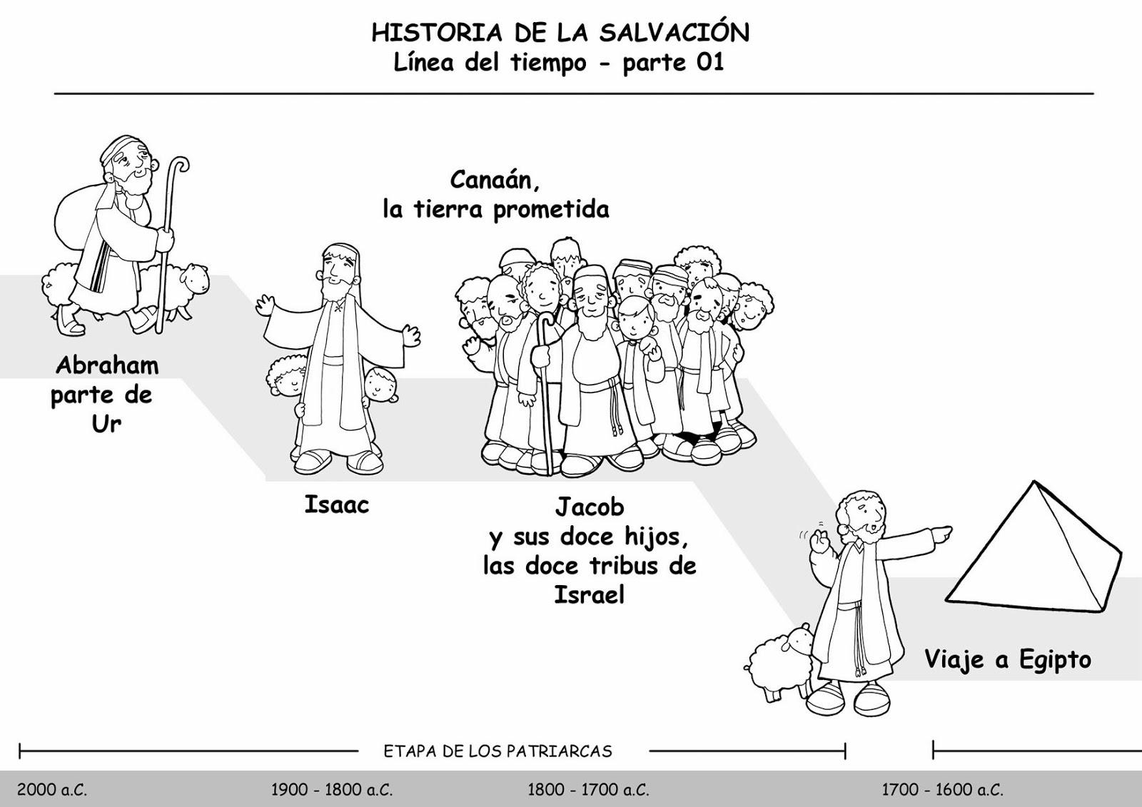 LA HISTORIA DE LA SALVACIÓN - Línea del tiempo, PARTE 1 | gloriawandrous