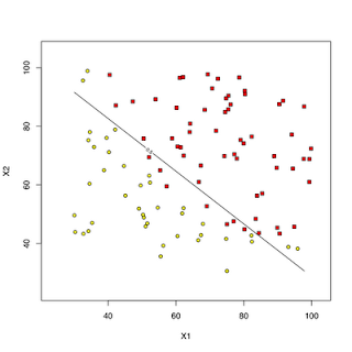 Machine Learning Examples in R