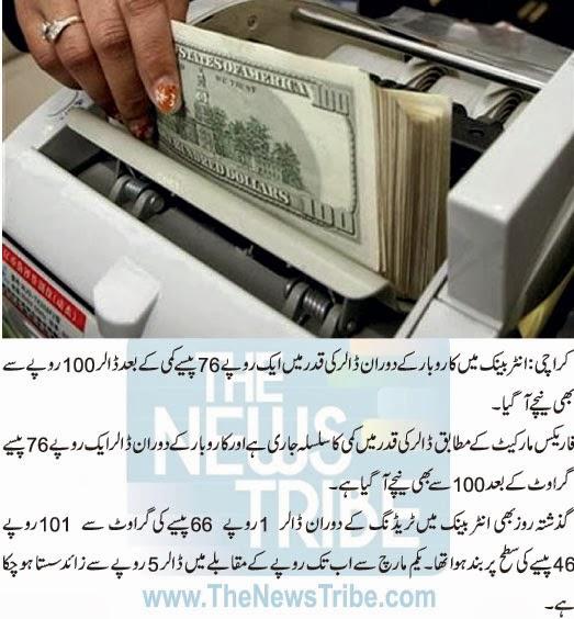 :Latest News, News, Latest, Intresting, Dolar price, Stock Market, Below 100, Inter Bank, Pak Rs, Intresting News, Intresting News And Information,