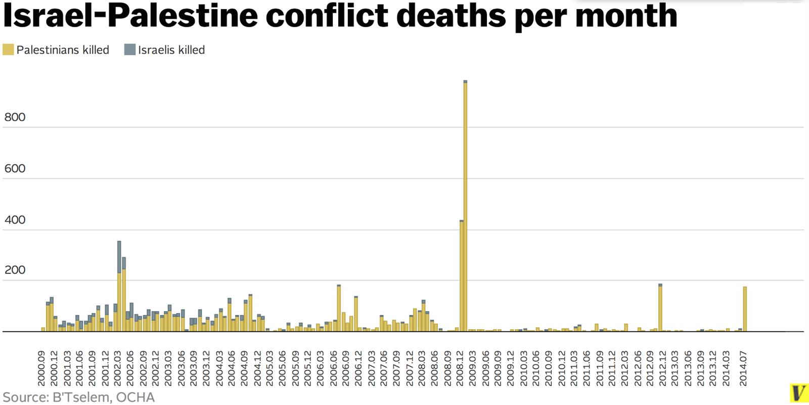 Palestinian vs Israeli deaths since 2000