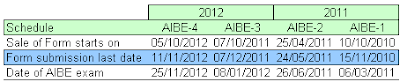 AIBE Exam Form Dates
