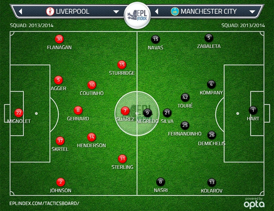 Possible lineups: Liverpool vs Manchester City