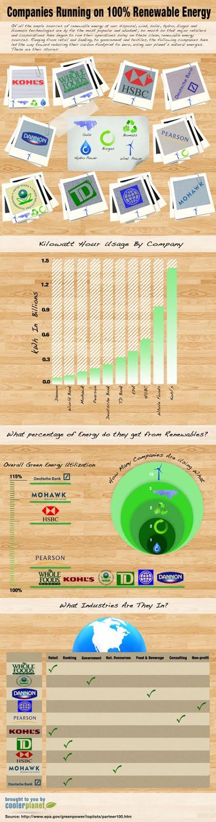 Brands ond renewable energy