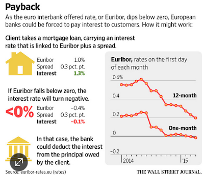 """Inconceivable"" Negative Interest Rates on Mortgages in Portugal and Spain, with Italy On Deck"