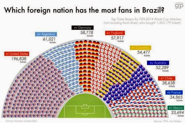 Los países extranjeros que mas entradas compraron para el Mundial Brasil 2014