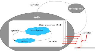 La investigación y sus espirales como ciclos Investigación-Acción - Christian A. Estay-Niculcar (c)