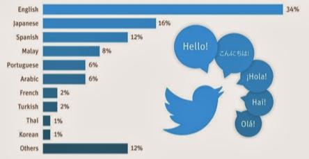 Twitter'da Dillere Göre Paylaşım Oranı Açıklandı