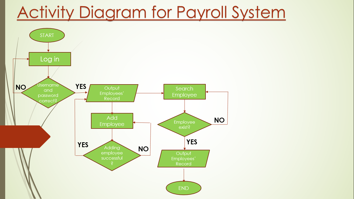 Activity diagram for Payroll Processing System | CS1403-CASE Tools Lab